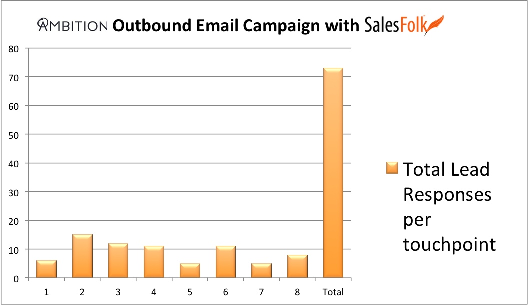Ambition outbound campaign stats 3